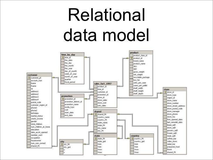 Relationaldata model