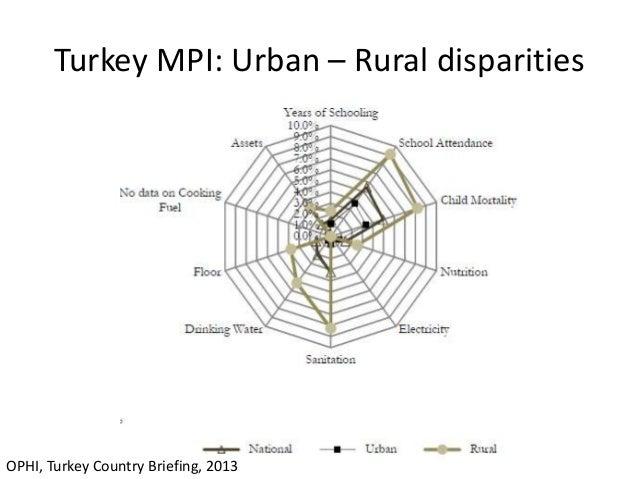 rural urban desparities