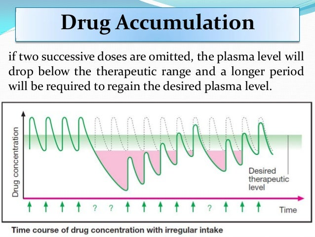 Drug Accumulation  When the daily dose is given in several divided doses, the mean plasma level shows little fluctuation.