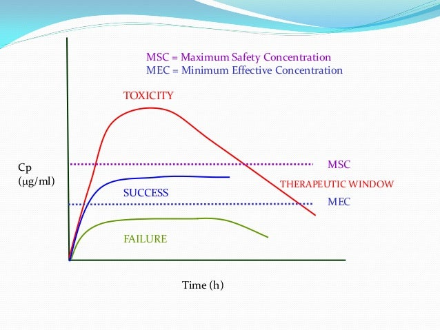 THERAPEUTIC WINDOW FAILURE SUCCESS TOXICITY MSC MEC Cp (mg/ml) Time (h) MSC = Maximum Safety Concentration MEC = Minimum E...