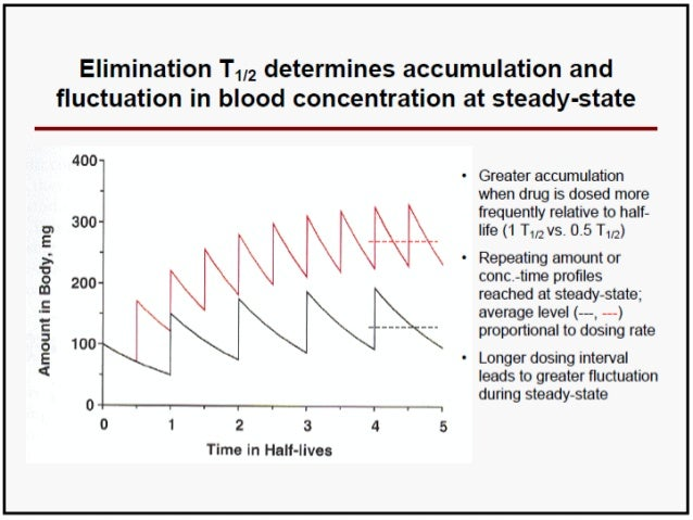  The relationship between loading dose and maintenance dose and thus drug accumulation during multiple dose administratio...