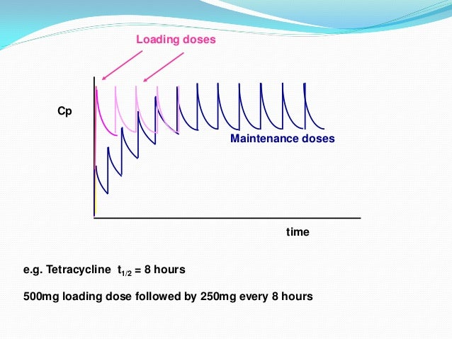  This turns out to be the same equation as for the IV bolus. Therefore we can calculate a loading dose just as we did for...