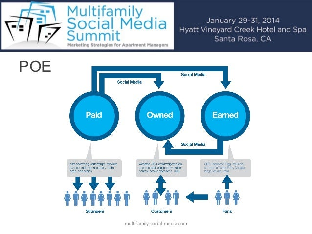 integrating social media into marketing strategy Government social media conference 2015 presentation: how to integrate social media into your government marketing strategy government social media conference.
