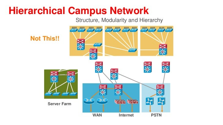 benefits of a hierarchical network The hierarchical network design model serves to help you develop a network topology in separate layers each layer focuses on specific functions, enabling you to choose the right equipment and features for the layer for example, in figure 10-9, high-speed wan routers carry traffic across the enterprise backbone, medium-speed routers connect.
