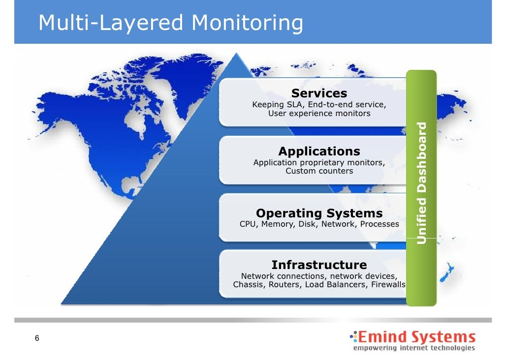 Multiple Home Monitoring Devices : Multi layer monitoring v