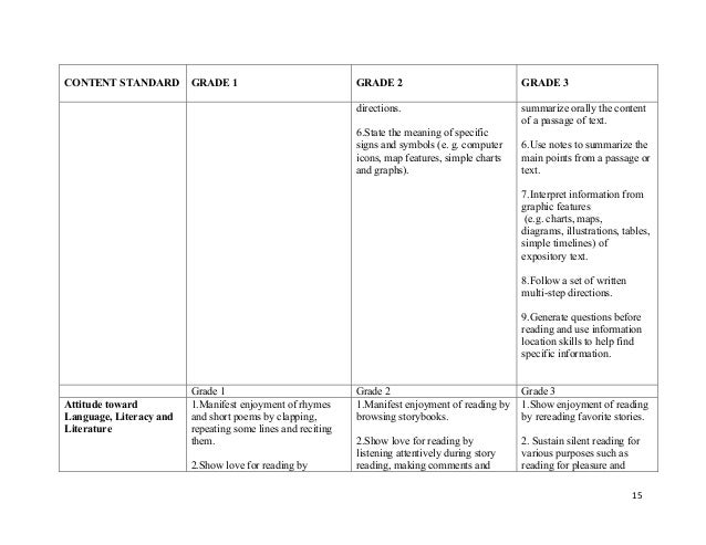 Multilingual Education K To 12 Competencies For Grades 1 To 3