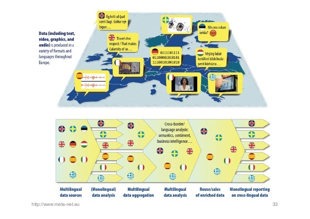 Multilingualism for Digital Europe