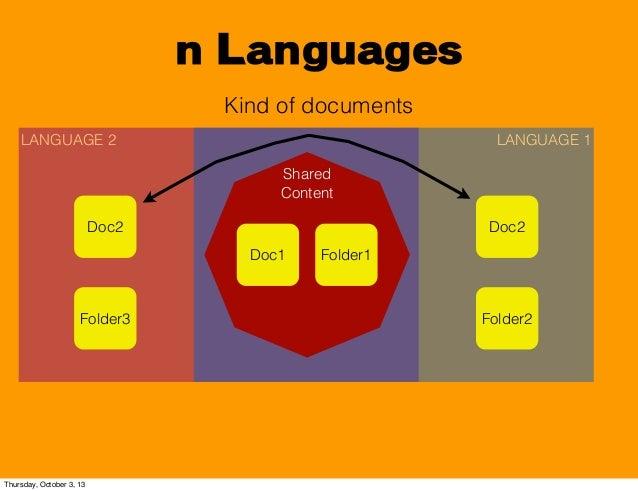 LANGUAGE 2 n Languages Kind of documents LANGUAGE 1 Shared Content Doc1 Folder1 Doc2 Folder2 Doc2 Folder3 Thursday, Octobe...