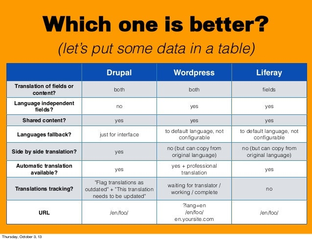 Which one is better? (let's put some data in a table) Drupal Wordpress Liferay Translation of fields or content? both both ...