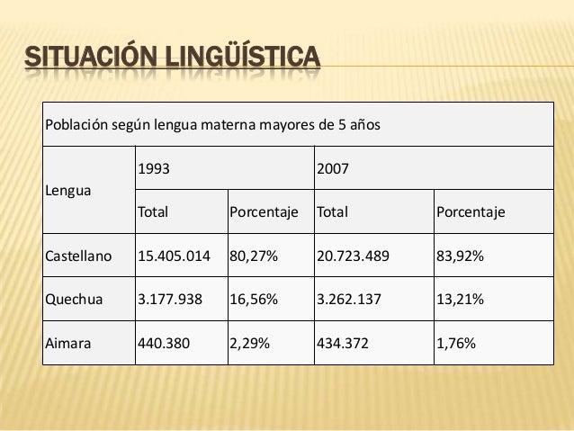 SITUACIÓN LINGÜÍSTICA Población según lengua materna mayores de 5 años 1993  2007  Lengua  Total  Porcentaje  Total  Porce...