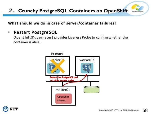 Multi Master PostgreSQL Cluster on Kubernetes
