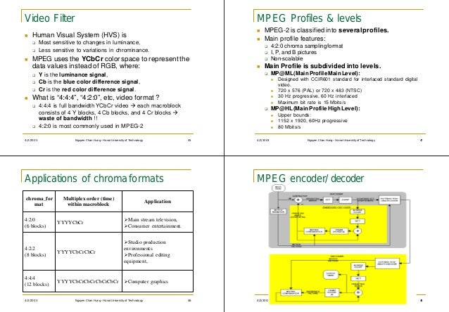 Video Filter                                                                                   MPEG Profiles & levels     ...