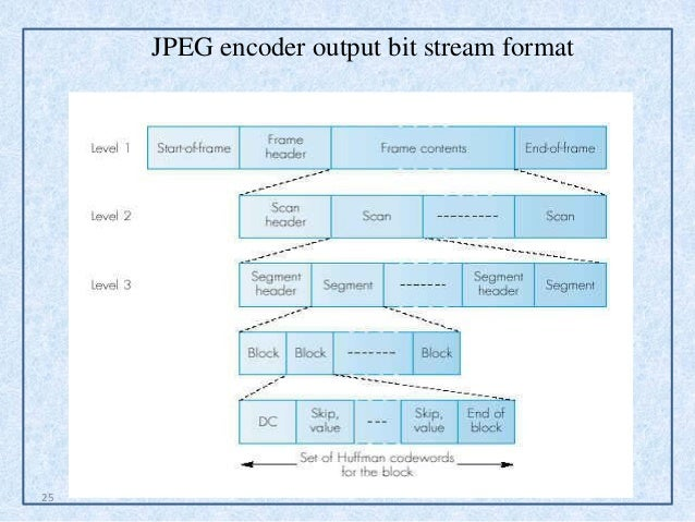25 jpeg encoder output bit stream format