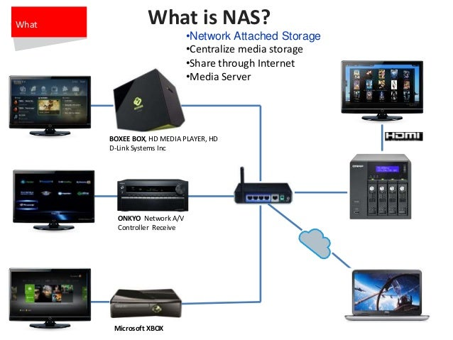Las Vegas Bmw Service >> QNAP Multimedia Server and Player