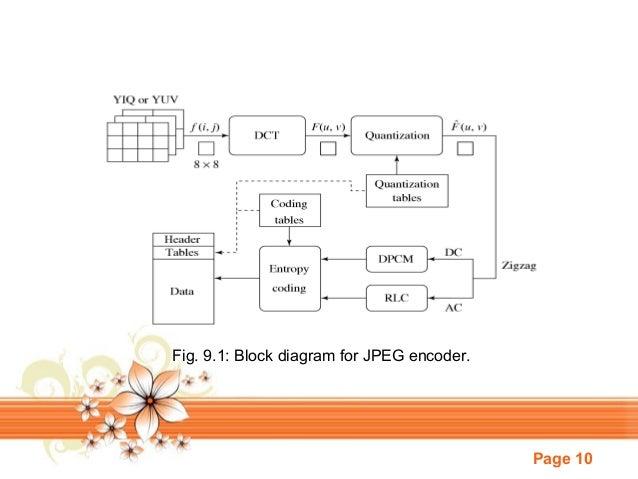Multimedia image compression standards 91 block diagram for jpeg encoder ccuart Images