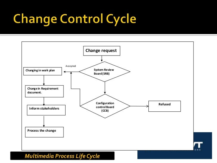 Project Scope Change Management