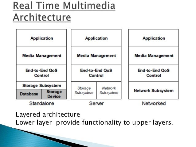  Storage Subsystem and Network Subsystem (Layer 1) :-> These services are central to multimedia system and is normally pa...