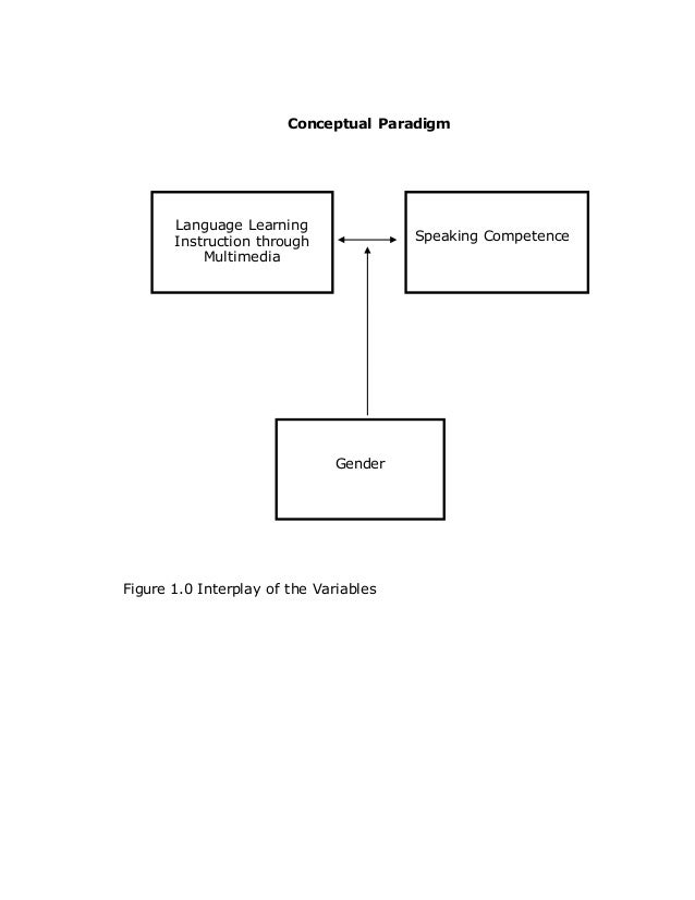 """conceptual paradigm thesis Paradigm showing the relationships 5 thoughts on """"a sample of conceptual framework with statement of the what is the conceptual frame work of my thesis pls."""