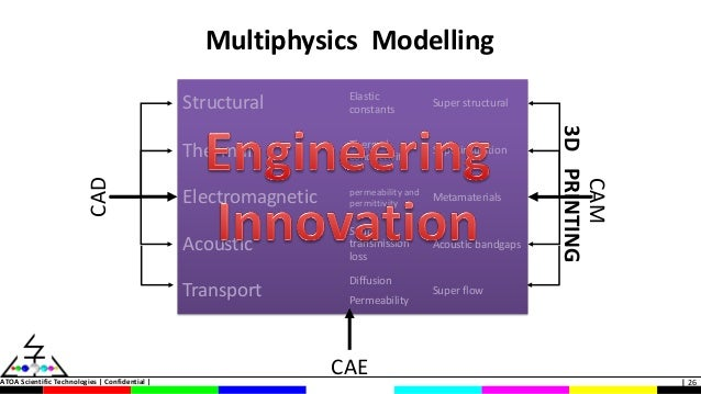 Multiphysics Cae