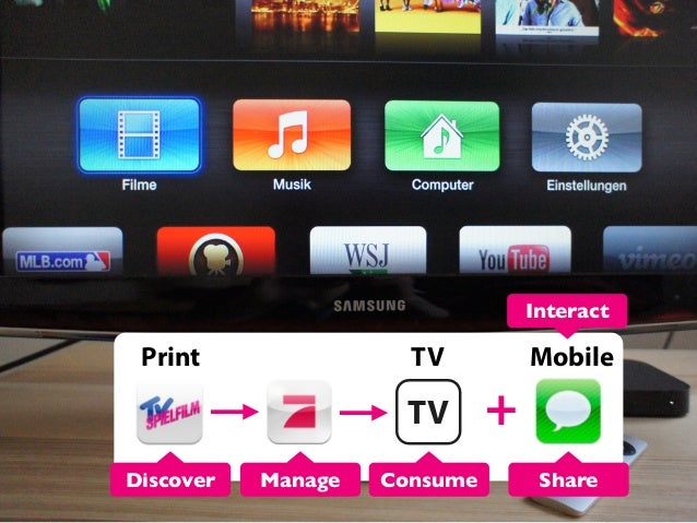 Interact  Print  TV  TV Discover  Manage  Consume  Mobile  + Share
