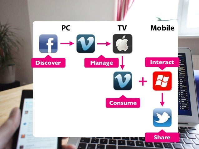 PC  Discover  TV  Mobile  Interact  Manage  + Consume  Share