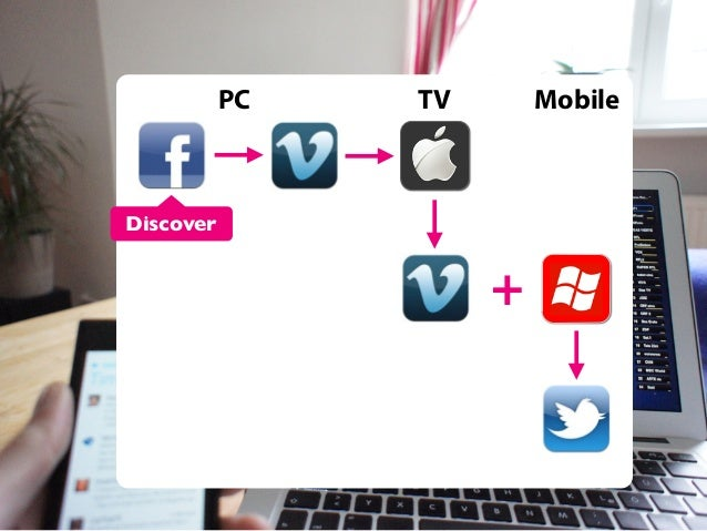 PC  TV  Mobile  Discover  +