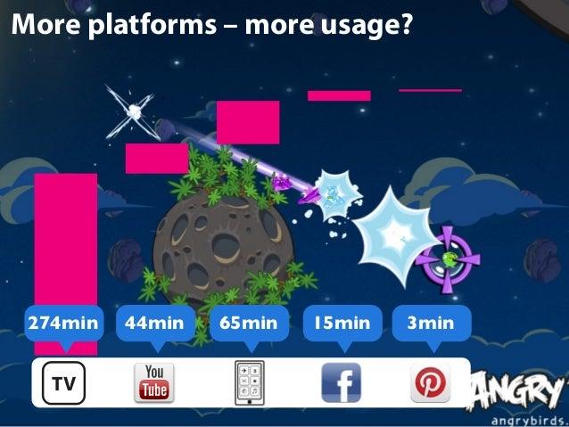More platforms – more usage?  274min  44min  65min  15min  3min  TV 30