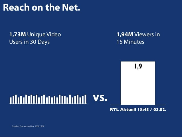 Reach on the Net. 1,73M Unique Video Users in 30 Days  1,94M Viewers in 15 Minutes  1,9  vs. RTL Aktuell 18:45 / 03.02.  Q...