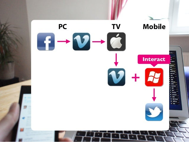 PC  TV  Mobile  Interact  +