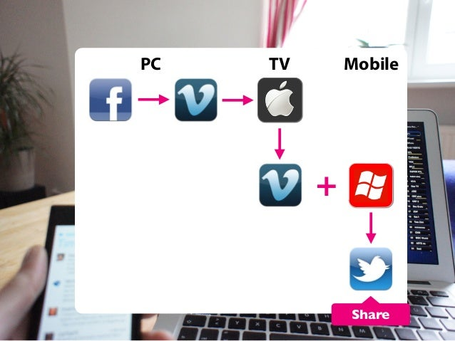 PC  TV  Mobile  +  Share
