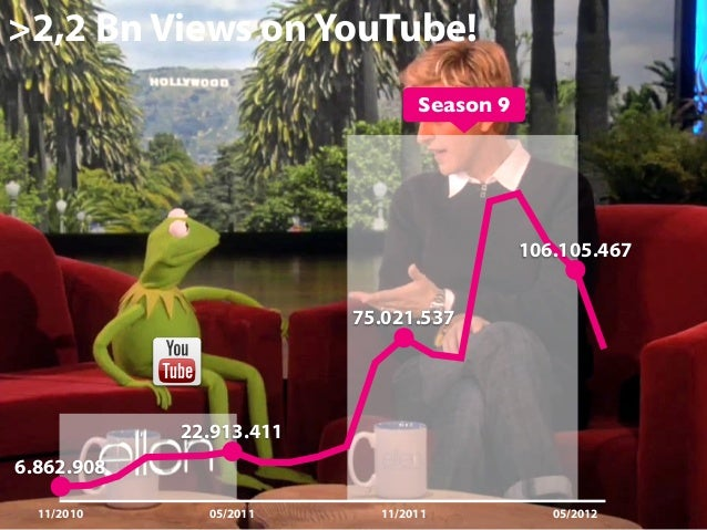 >2,2 Bn Views on YouTube! Season 9  106.105.467 75.021.537  22.913.411 6.862.908 11/2010  05/2011  11/2011  05/2012  47