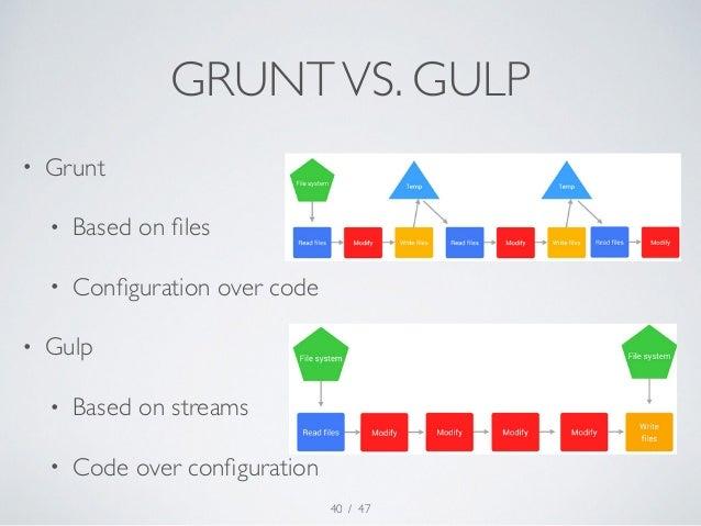GRUNT VS. GULP  / 47  • Grunt  • Based on files  • Configuration over code  • Gulp  • Based on streams  • Code over config...