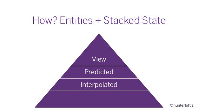 @hunterloftis How? Entities + Stacked State View Predicted Interpolated Authoritative
