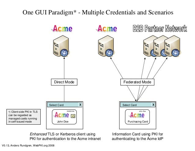 Multiple credentials-in-the-enterprise Slide 2