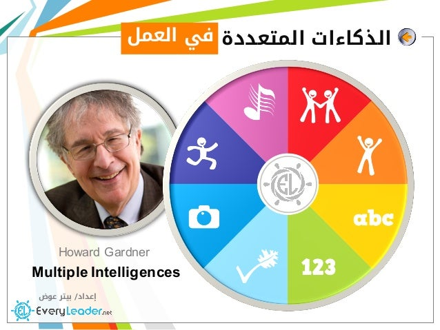 Howard Gardner Multiple Intelligences ‫اﻟﺬﻛﺎءات‬‫اﻟﻤﺘﻌﺪدة‬ ‫إﻋﺪاد‬/‫ﻋﻮض‬ ‫ﺑﻴﺘﺮ‬ ‫اﻟﻌﻤﻞ‬ ‫ﻓﻲ‬