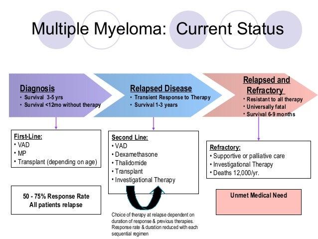 Multiple myeloma treatment pdf to jpg