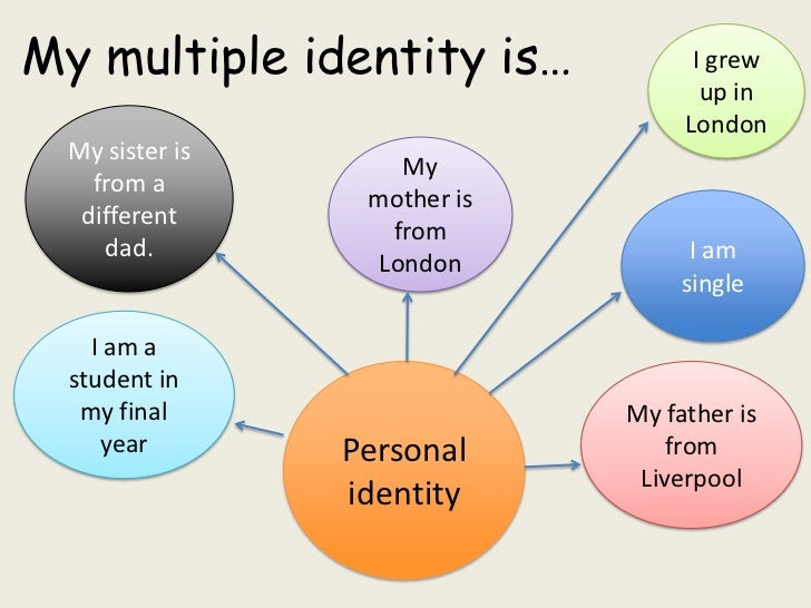 the different identities of my life Identity is a socially and historically constructed concept we learn about our own identity and the identity of others through interactions with family, peers, organizations, institutions, media and other connections we make in our everyday life.