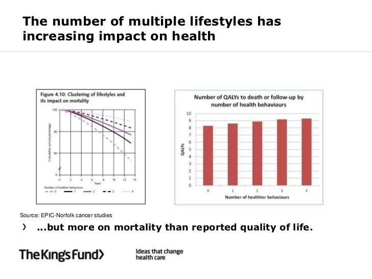 The number of multiple lifestyles hasincreasing impact on healthSource: EPIC-Norfolk cancer studies      ...but more on mo...