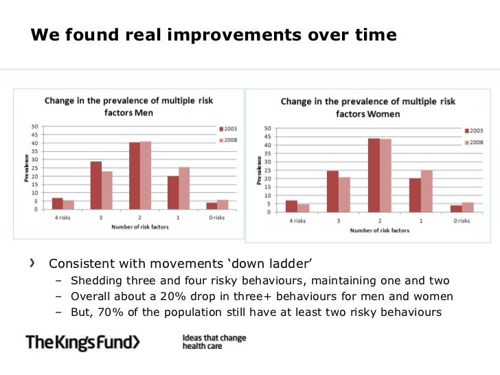 We found real improvements over time Consistent with movements 'down ladder'  – Shedding three and four risky behaviours, ...