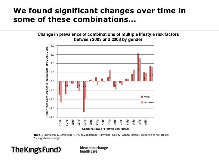 We found significant changes over time insome of these combinations...      Change in prevalence of combinations of multip...