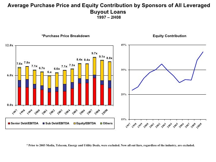 Average Purchase Price and Equity Contribution by Sponsors of All Leveraged Buyout Loans  1997 – 2H08 *Purchase Price Brea...