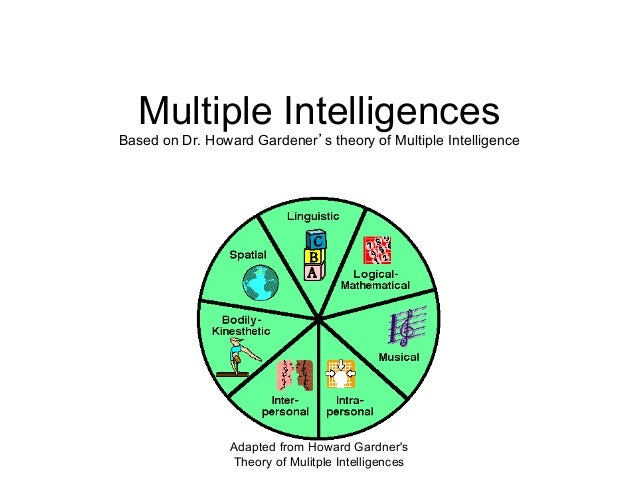 gardners theory on multiple intelligences