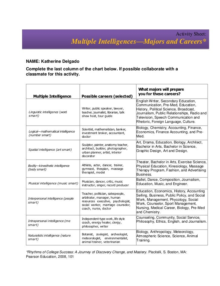 Activity Sheet:                                     Multiple Intelligences—Majors and Careers*NAME: Katherine DelgadoCompl...