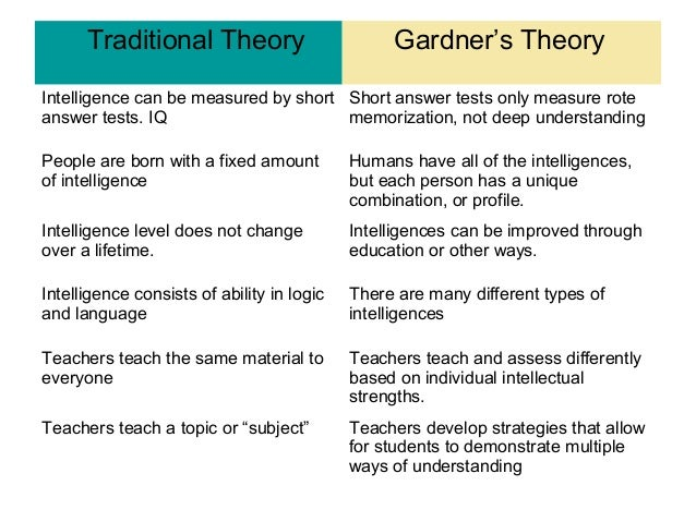 writing assignment 2 gardners theory Gardener's theory of multiple intelligences sample paper - essay 1 gardener's theory of multiple intelligences 2.