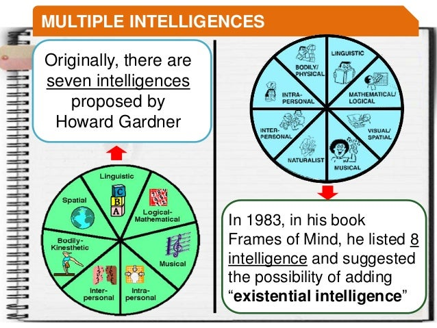 an analysis of howard gardners multiple intelligence theory published in his book frames of mind Howard gardner's theory of multiple intelligences which gardner first published in his volume frames of mind analysis of different generations to create an engagement policy in italy- compare south and north of italy.