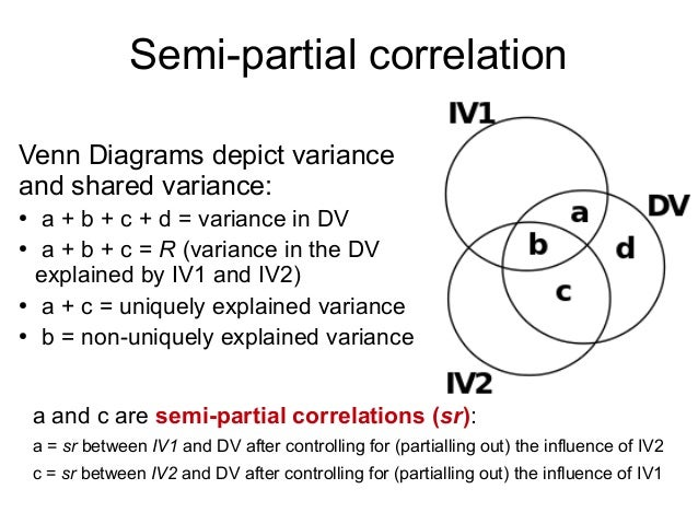 Multiple Correlation Venn Diagram Selol Ink