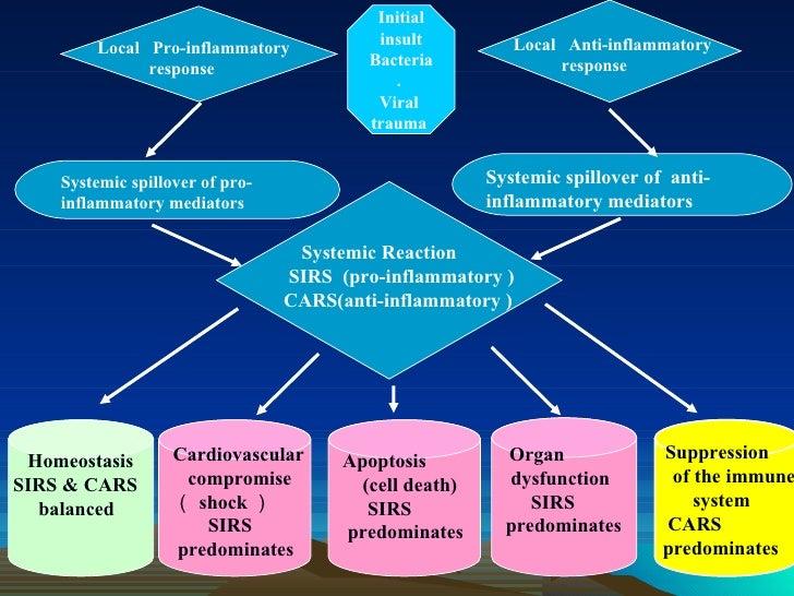 Multi organ dysfunction syndrome |authorstream.