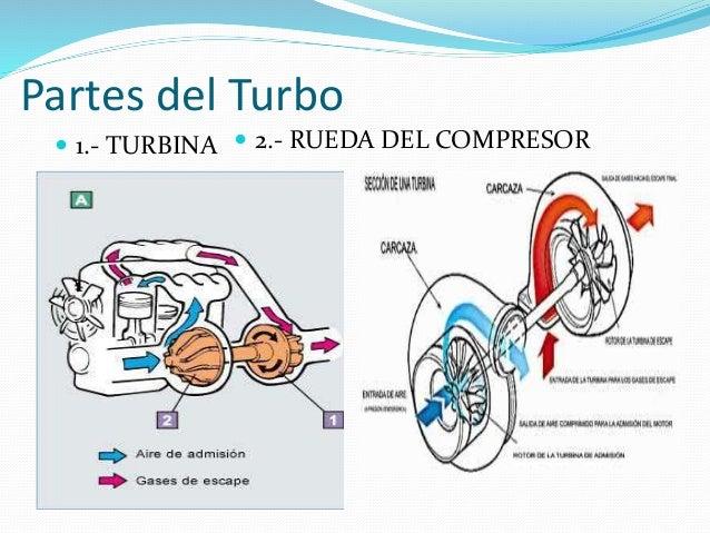 Partes del turbo