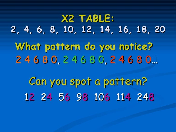 X2 TABLE:2, 4, 6, 8, 10, 12, 14, 16, 18, 20What pattern do you notice?2 4 6 8 0, 2 4 6 8 0, 2 4 6 8 0…   Can you spot a pa...