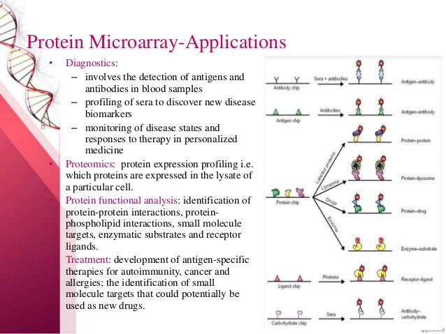 microarray expression profiling analysis and applications